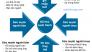 Five Forces, 5 áp lực cạnh tranh của Michael Porter