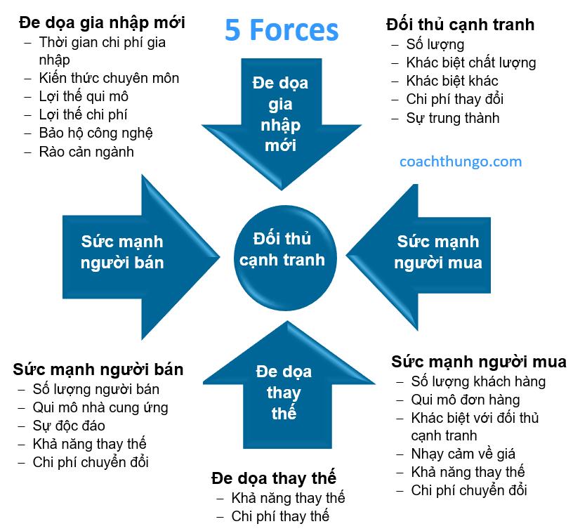 five forces là gì