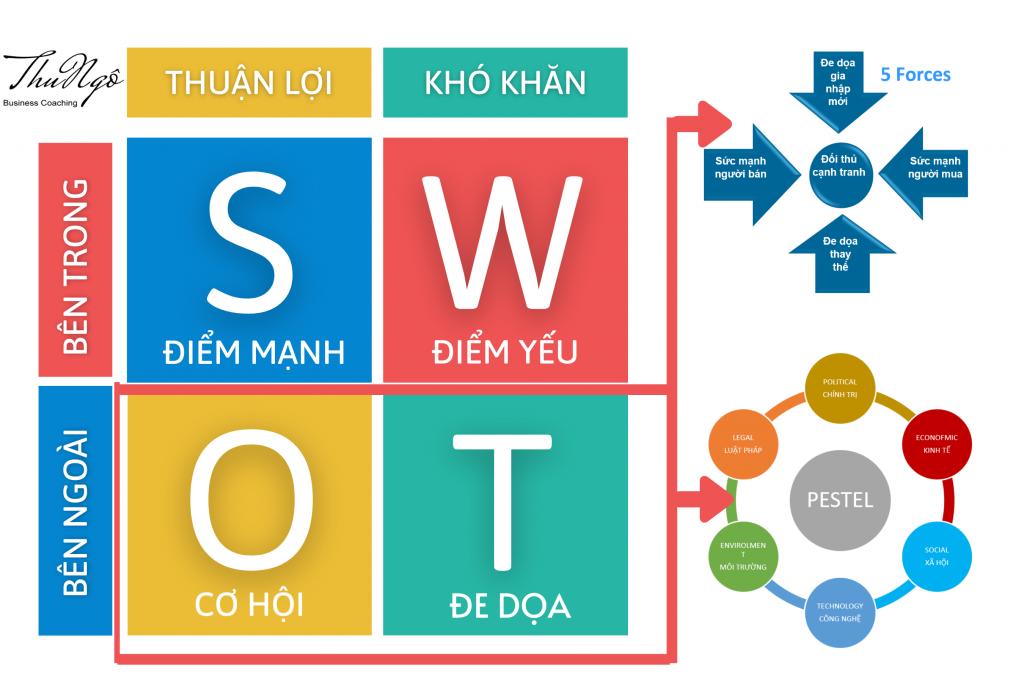ma trận SWOT