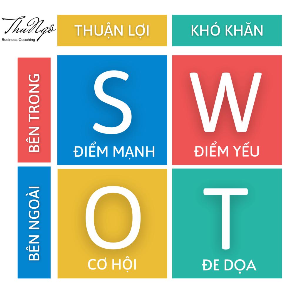 SWOT là gì