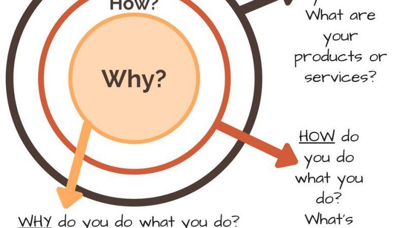 """""""Start with why"""" – Bắt đầu với câu hỏi tại sao"""