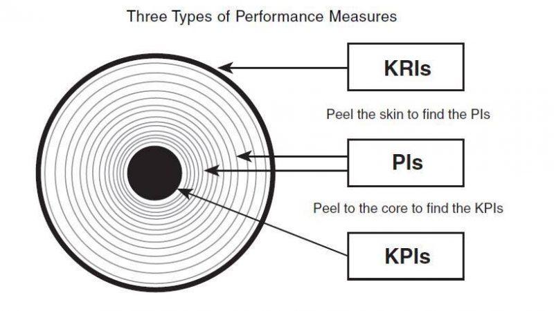 KPI nhé, đừng nhầm lẫn với KRI (P1)