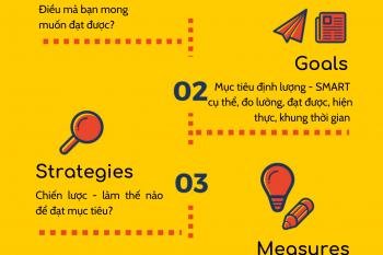 OGSM – công cụ hỗ trợ lập kế hoạch – chuyển TẦM NHÌN thành KẾT QUẢ