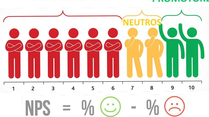 Đánh giá mức độ hài lòng của khách hàng bằng công cụ NPS – Net Promoter Score